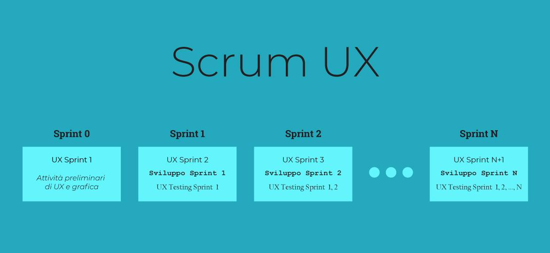 Scrum UX
